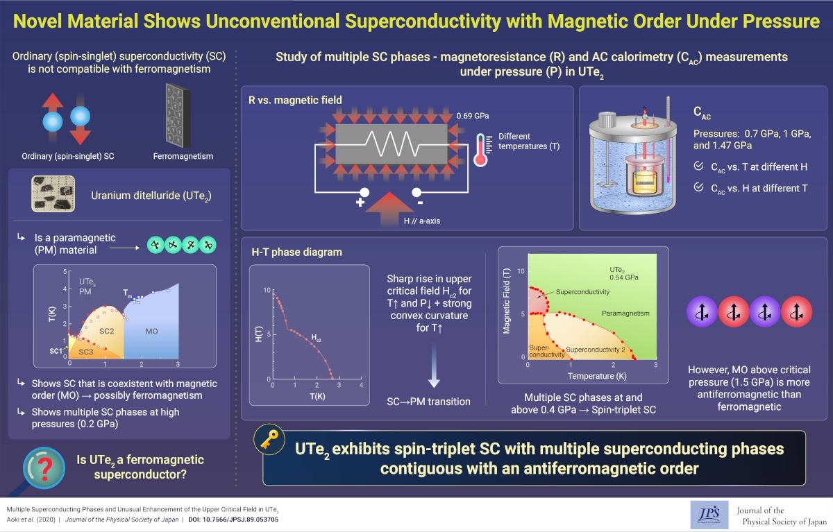 Novel Material Shows Unconventional Superconductivity with Magnetic Order Under Pressure