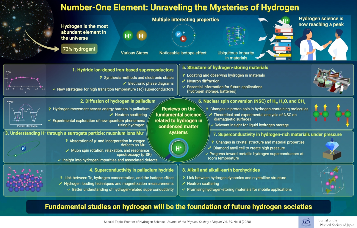 Hydrogen Science: Exploring the Properties of our Universe's Smallest Building Block