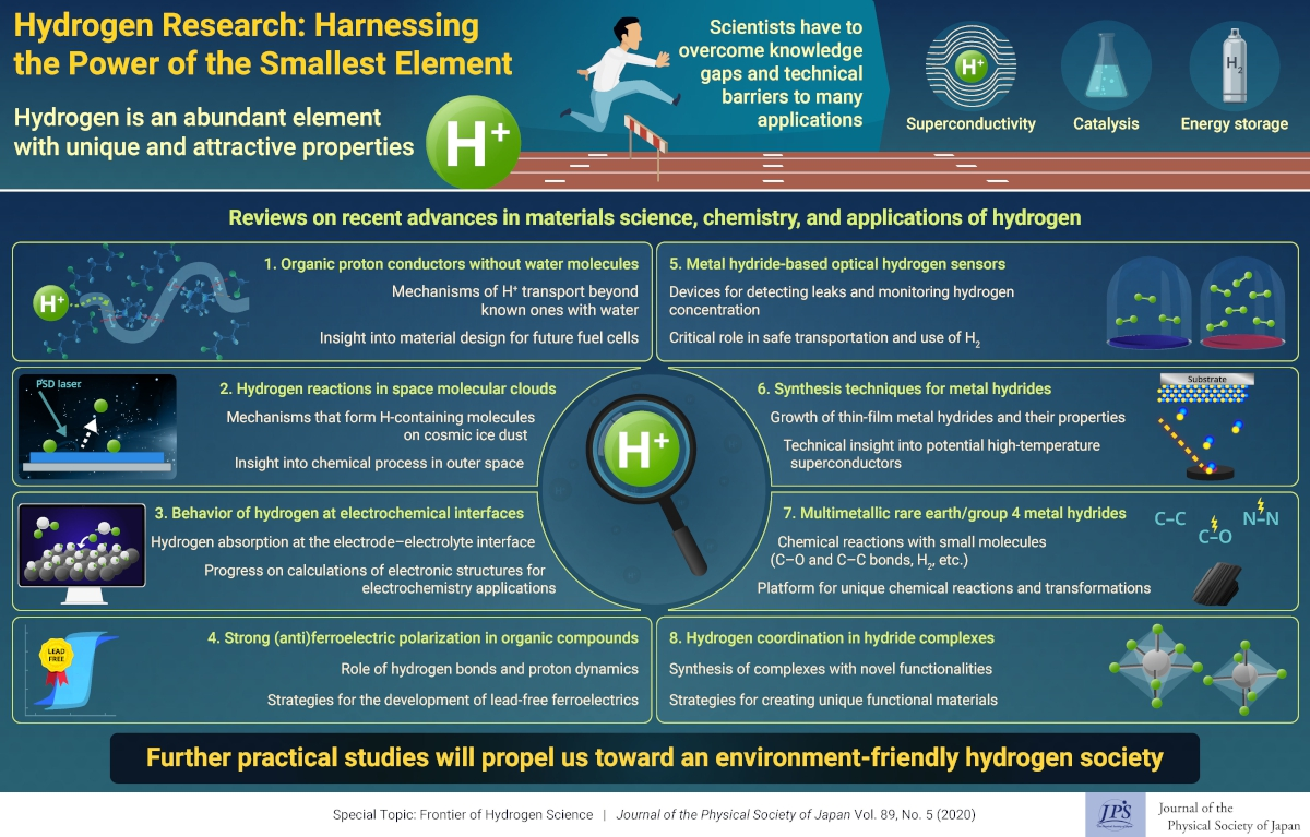 Toward a Hydrogen Society: Harnessing the Power of the Smallest Element