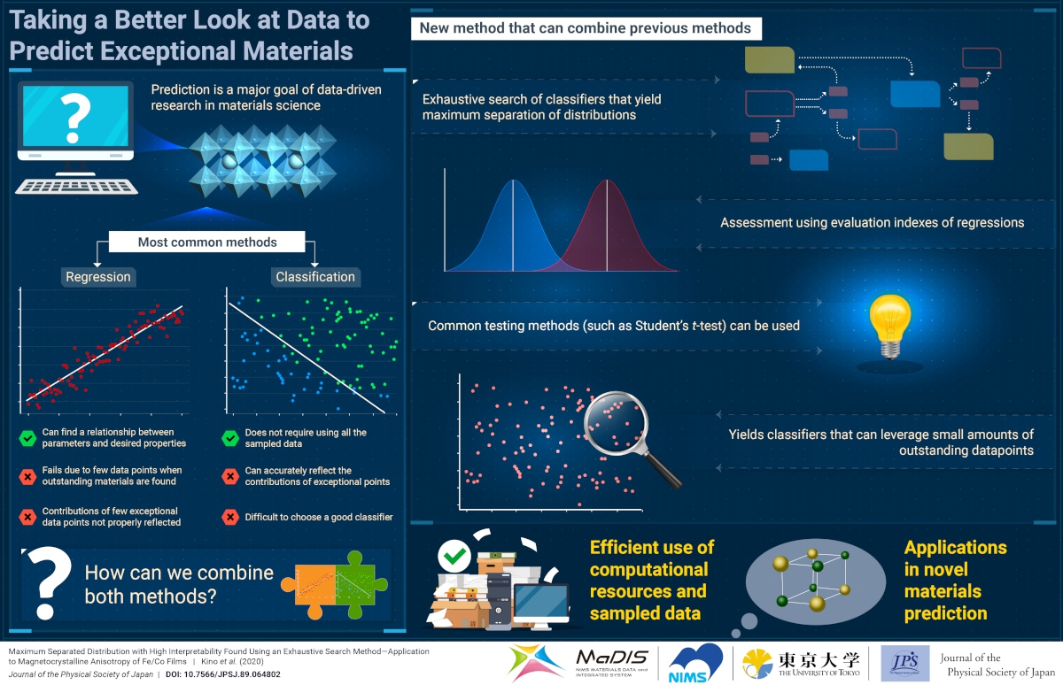 Taking a Better Look at Data to Predict Exceptional Materials