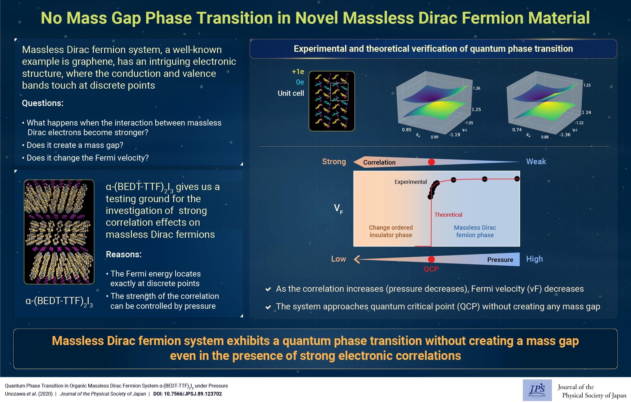 No Mass Gap Phase Transition in Novel Massless Dirac Fermion Material
