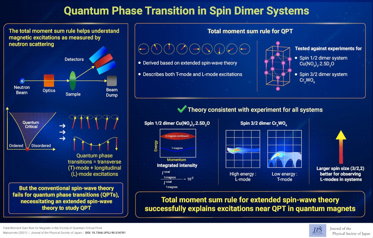 Quantum Phase Transition in Spin Dimer Systems