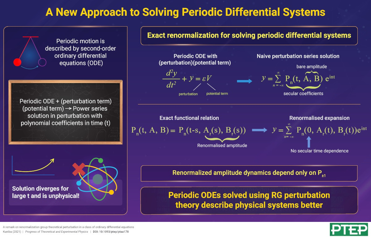 A New Approach to Solving Periodic Differential Systems