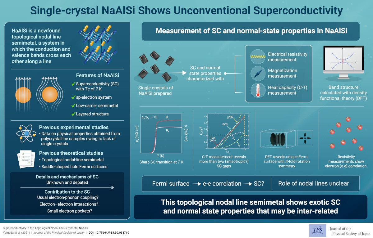 Single-crystal NaAlSi Shows Unconventional Superconductivity