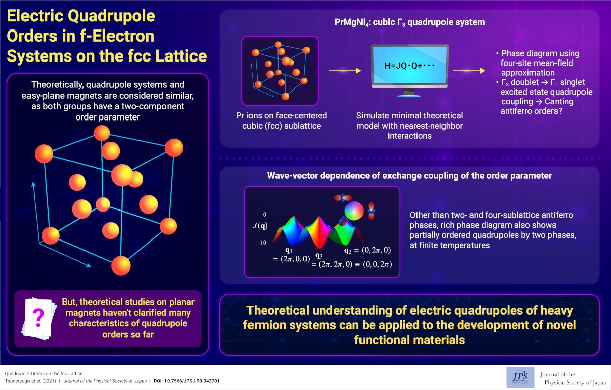 Electric Quadrupole Orders in f-Electron Systems on the fcc Lattice