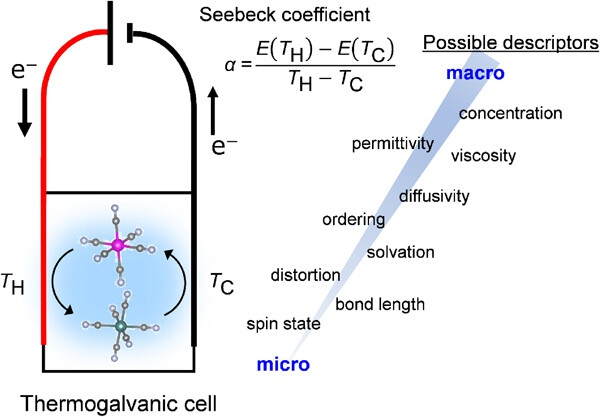 Descriptor of Thermogalvanic Cell for Waste-heat Harvesting
