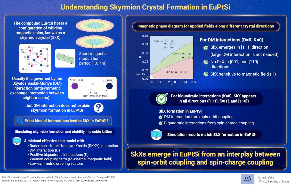Understanding Skyrmion Crystal Formation in EuPtSi