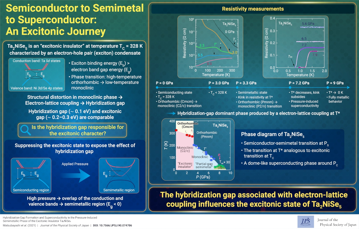 Semiconductor to Semimetal to Superconductor: An Excitonic Journey