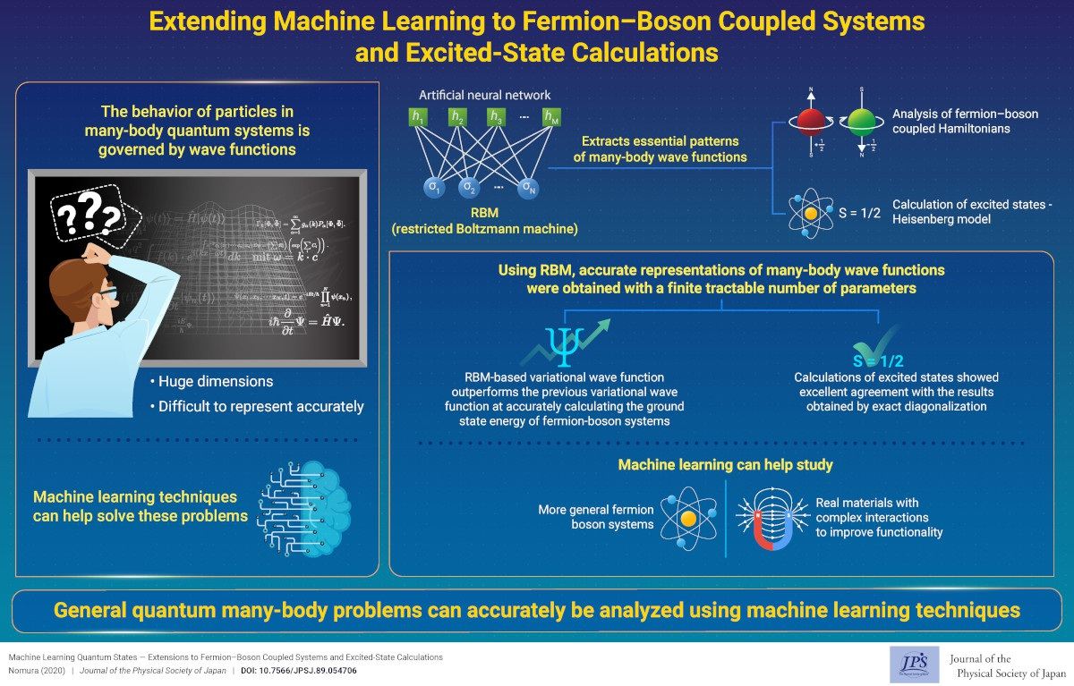 Extending Machine Learning to Fermion–Boson Coupled Systems and Excited-State Calculations