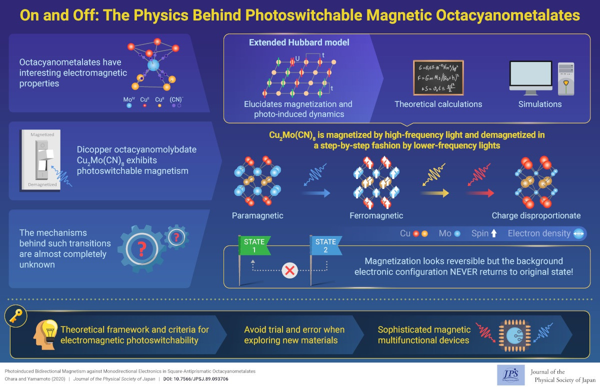 On and Off: The Physics Behind Photoswitchable Magnetic Octacyanometalates
