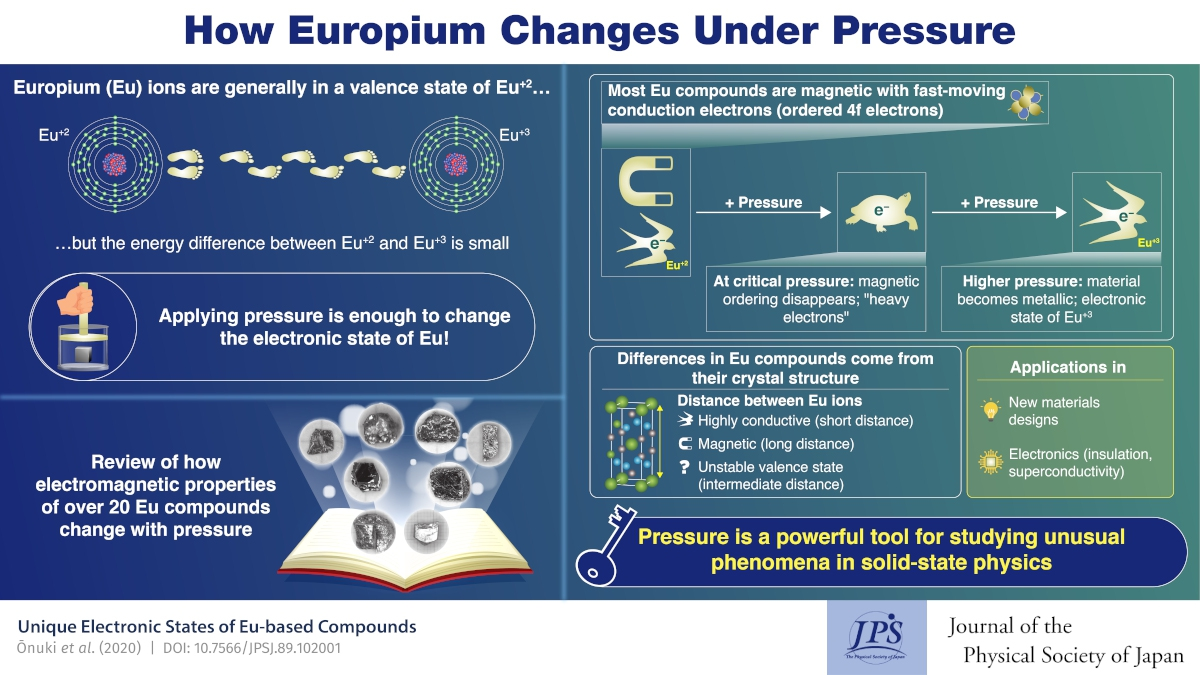 Under Pressure: Getting the Electronic State of Europium Ions to Changes
