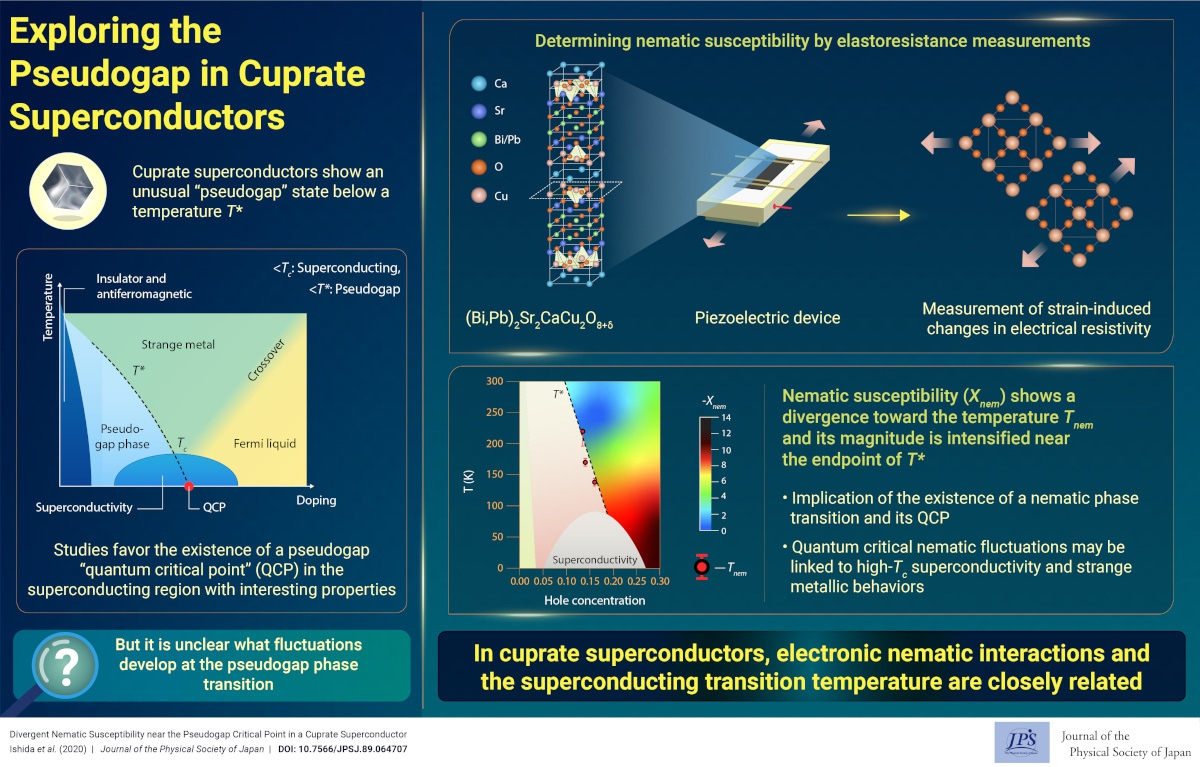 Exploring the Pseudogap in Cuprate Superconductors