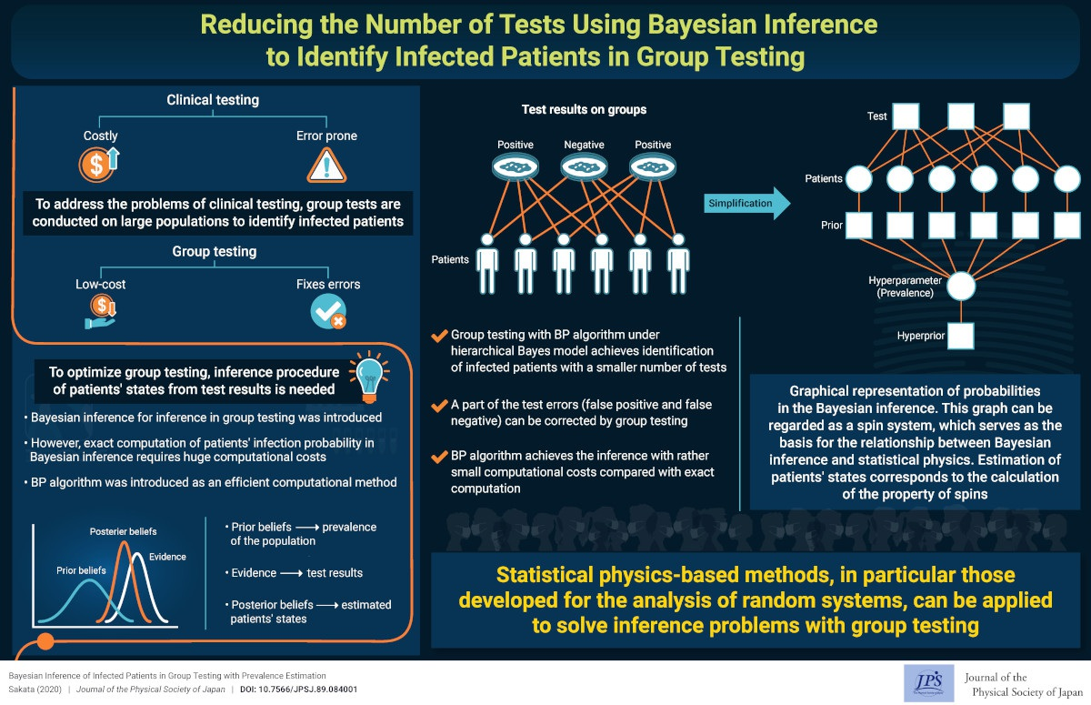 Reducing the Number of Tests Using Bayesian Inference to Identify Infected Patients in Group Testing