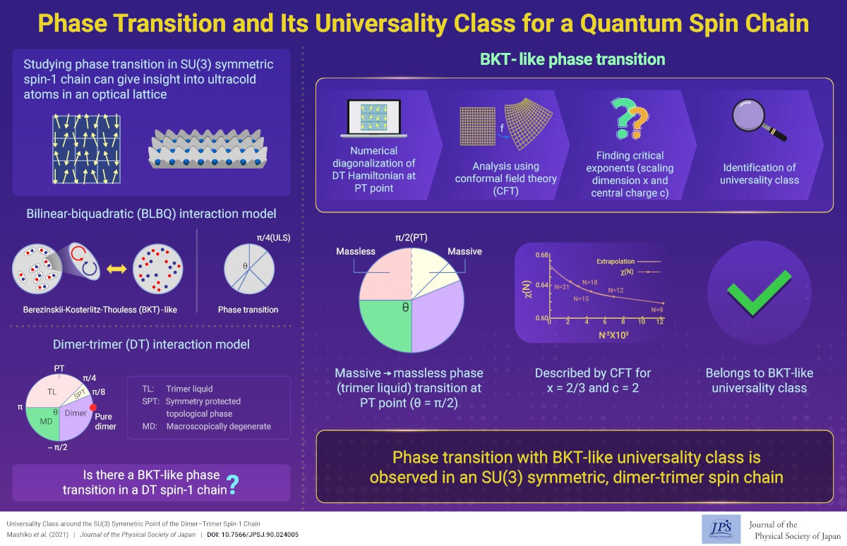 Phase Transition and Its Universality Class for a Quantum Spin Chain