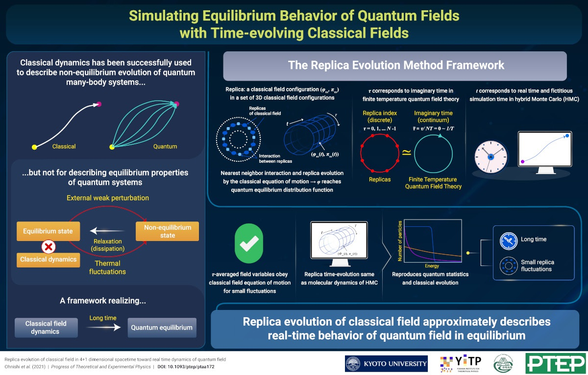 Simulating Equilibrium Behavior of Quantum Fields with Time-evolving Classical Fields