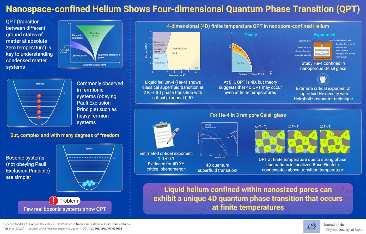 Nanospace-confined Helium Shows Four-dimensional Quantum Phase Transition (QPT)