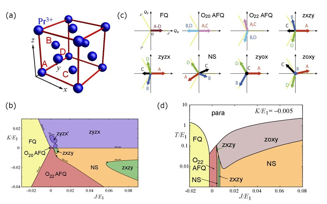 Electronic Nematic Ordering Driven by Atomic-scale Multipoles