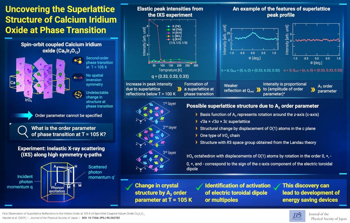 Uncovering the Superlattice Structure of Calcium Iridium Oxide at Phase Transition