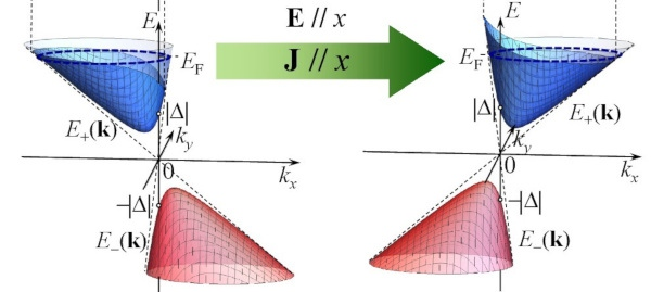 Nonlinear Thermoelectric Transport Will Open a New and Exotic Way to Detect Topological Nature of Dirac Electrons in Solids