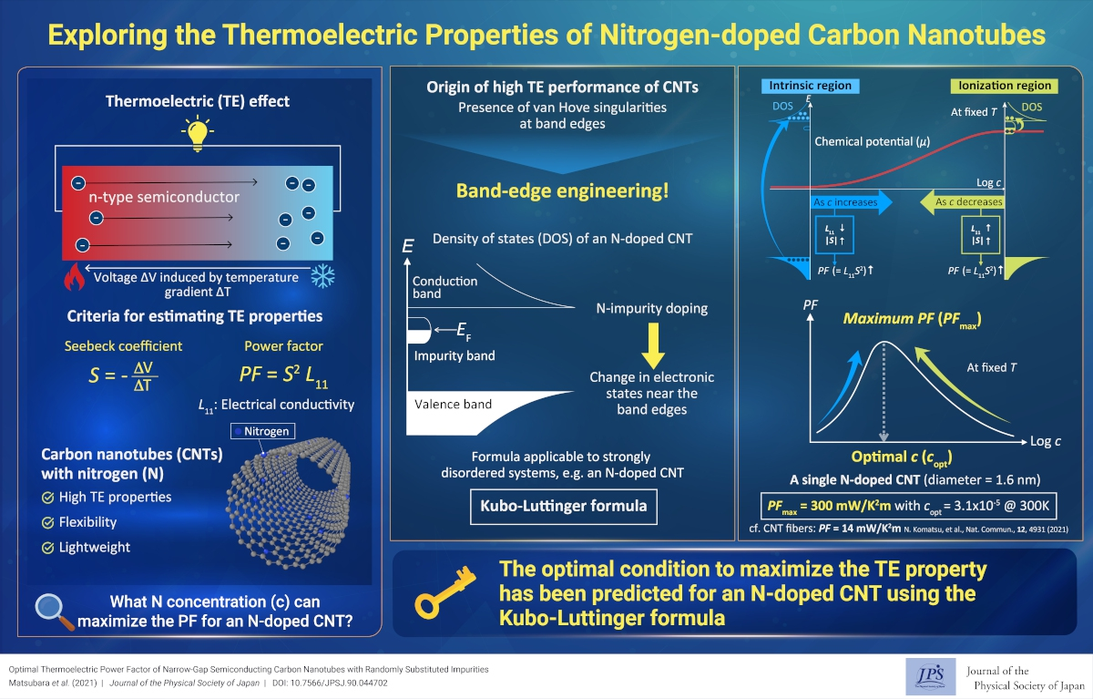 Exploring the Thermoelectric Properties of Nitrogen-doped Carbon Nanotubes